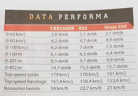 Hasil Adu Top Speed dan konsumsi bahan bakar CBR250RR vs R25 dan Ninja 250